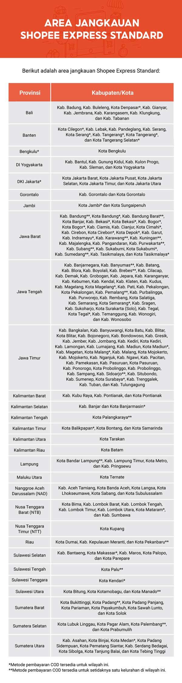 Daftar Kota dan Kabupaten Area Jangkau Shopee Express